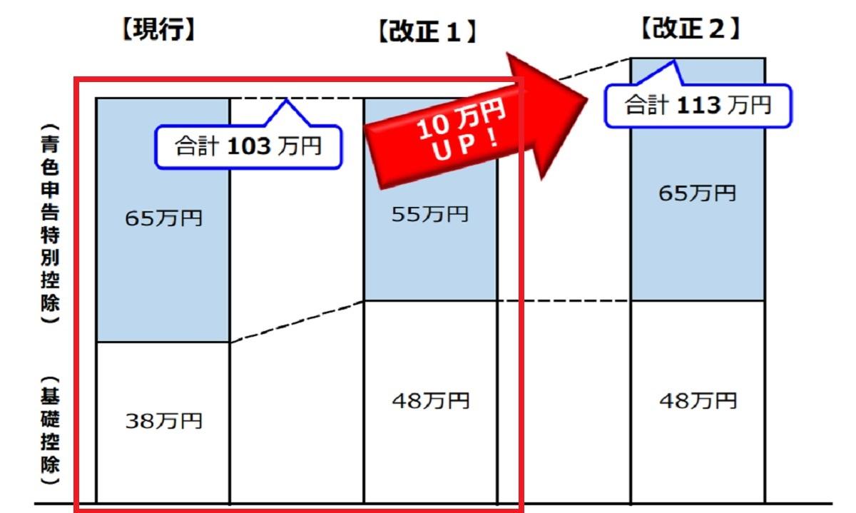 2020年の青色申告は65万円プラス10万円を狙え(平成30年度税制改正)