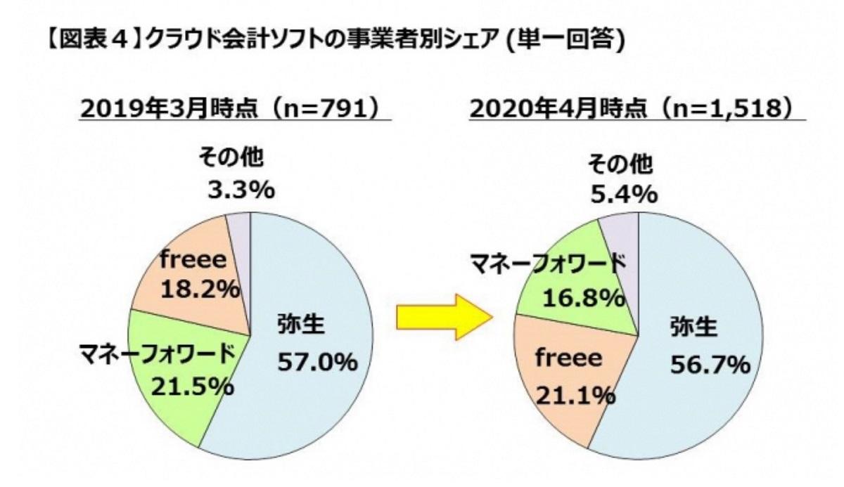 Freee とMFクラウドのシェアってどうなの? Freeeが21.1%、MFクラウドが16.8%